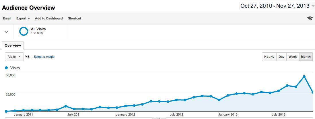 increasing blog unique visitors | Veggie Mama